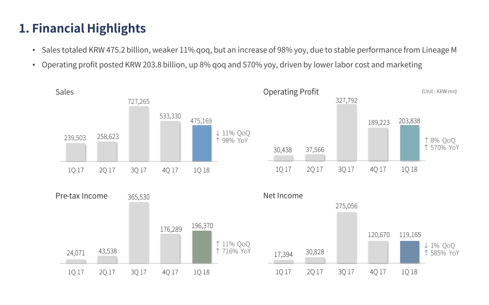 NCSoft-Q1-2018-Earnings-Report-Financial-Highlights