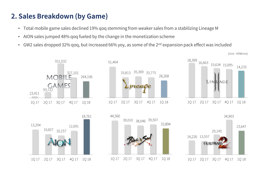 NCSoft-Q1-2018-Earnings-Report-Sales-Breakdown-By-Game