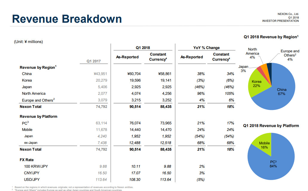Nexon-Q1-2018-Reports-Revenue-Breakdown-Based-On-Yen